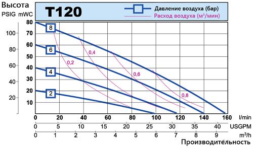 График производительности Tapflo T120