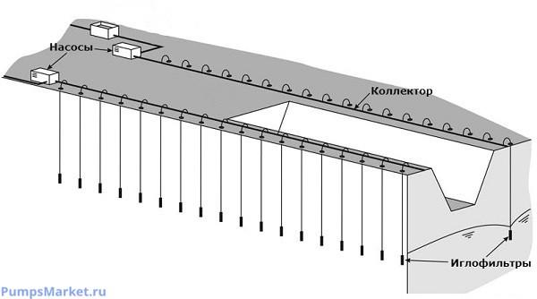 Схема водопонижения