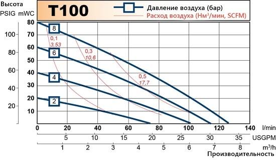 График производительности Tapflo T100