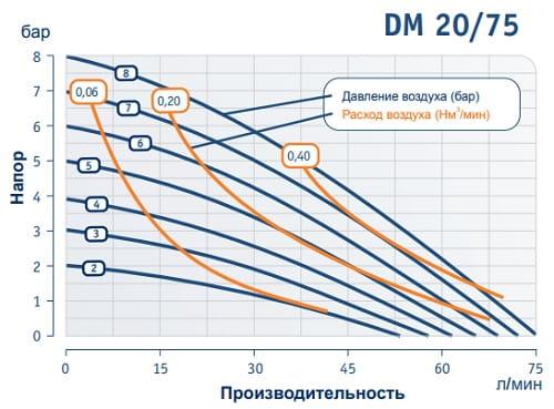 График производительности Деллмеко 20 75