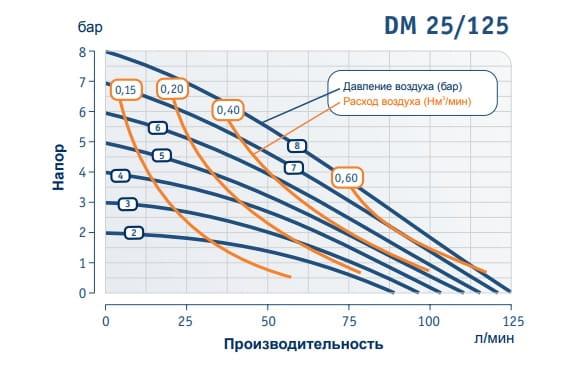 График производительности DM 25/125